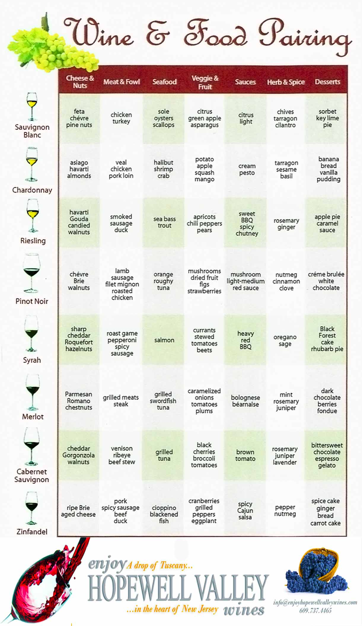 A wine pairing chart for easy wine food pairing